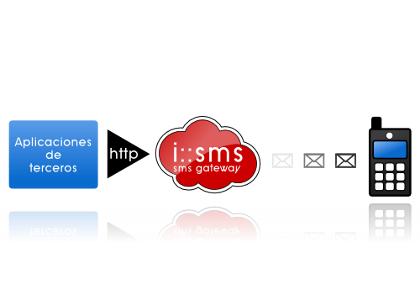 Pasarela para envío de SMS desde aplicaciones de terceros desarrollada por Irontec: Internet y Sistemas sobre GNU/Linux